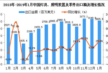 2019年1月中国灯具、照明装置及零件出口金额同比增长25%