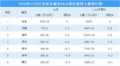 2018年12月江苏省各城市景区游客数量排行榜:无锡反超南京市位居榜首 (附榜单)