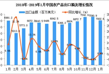 2018年-2019年1月中国农产品出口金额增长情况分析(图)