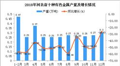2018年河北省十种有色金属产量为3.2万吨 同比下降49.53%