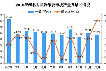 2018年河北省机制纸及纸板产量为280.44万吨 同比下降24.64%