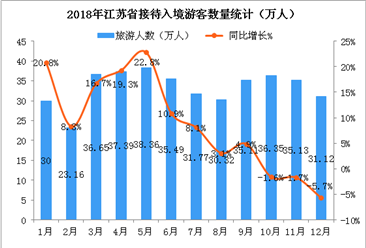 2018年1-12月江蘇省入境旅游數據分析:全年游客突破400萬人(附圖表)