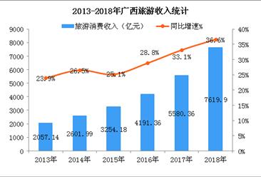 2018年广西旅游数据:旅游消费超7600亿元 同比增长36.6%(图)