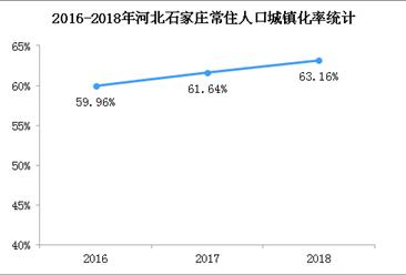 2018年石家莊常住人口城鎮化率為63.16% 同比提高1.52個百分點(附圖表)