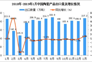 2019年1月中国陶瓷产品出口量为217.2万吨 同比增长4.9%