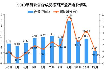 2018年河北省合成洗涤剂产量为9.66万吨 同比下降49.92%