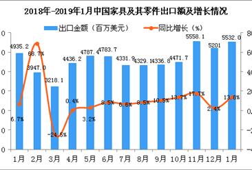 2019年1月中国家具及其零件出口金额同比增长13.8%