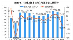 2018年上海市入境旅游數據統計:全年接待入境游客超890萬人(附圖表)