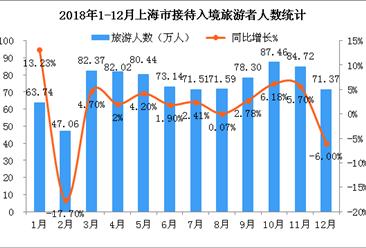 2018年上海市入境旅游数据:全年接待入境游客超890万人(附图表)