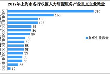 产业地图:上海人力资源服务产业分析  营收已超3000亿元