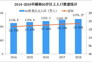 2018湖南人口年齡結構數據分析:60歲及以上人口占18.5%高于全國(附圖表)