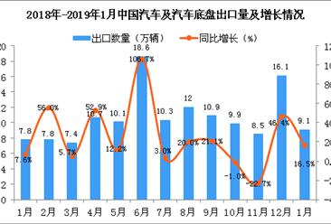 2019年1月中国汽车及汽车底盘出口量为9.1万辆 同比增长16.5%