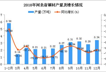 2018年河北省铜材产量为3.11万吨 同比下降63.5%