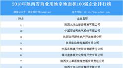商業地產招商情報:2018年陜西省商業用地拿地100強企業排行榜