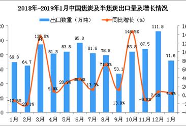 2019年1月中国焦炭及半焦炭出口量为71.6万吨 同比增长4.4%