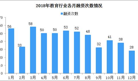 2018年教育行业融资汇总及2019年市场投资趋势分析(图)