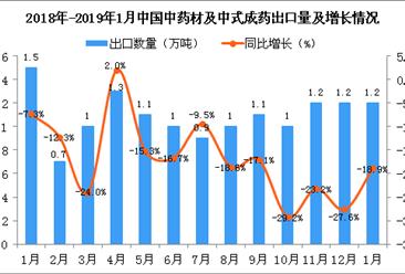 2019年1月中国中药材及中式成药出口量及金额增长情况分析(图)