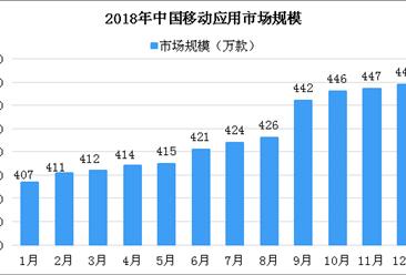 2018年中国移动应用市场规模及分析:总量达到449万款