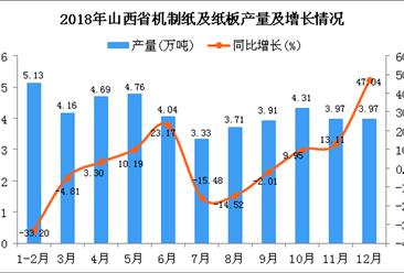 2018年山西省机制纸及纸板产量为45.98万吨 同比下降1.31%