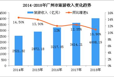 2018年广州市旅游业发展数据分析:旅游总收入突破4000亿大关(图)
