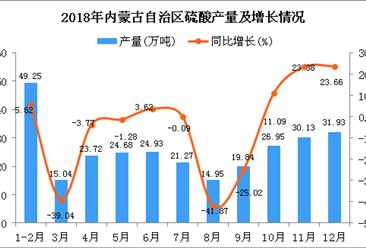 2018年内蒙古自治区硫酸产量为282.69万吨 同比下降3.51%