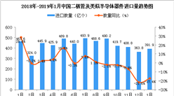 2019年1月中國二極管及類似半導體器件進口量同比下降17.4%