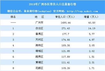 2018年廣州各區常住人口排行榜:白云區增量最大(附榜單)