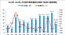 2019年1月中国空载重量超过2吨的飞机进口量同比增长35%