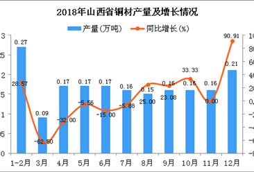 2018年山西省铜材产量为1.87万吨 同比下降1.06%