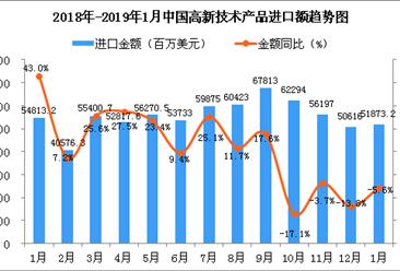 2019年1月中国高新技术产品进口金额增长情况分析