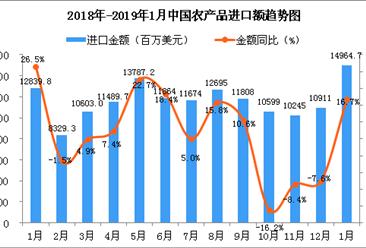 2019年1月中国农产品进口金额同比增长16.7%