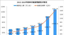 桂林导游强制游客1小时消费2万 2019桂林旅游业发展现分析(图)