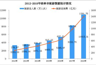 2018年桂林旅游总消费达1392亿元  同比大增32.6%(图)