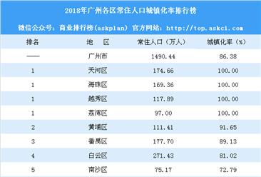 2018年廣州各區常住人口城鎮化率排行榜:花都區明顯提升(附榜單)