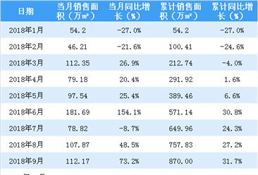 2019年1月华润置地销售简报:销售面积同比大涨79.6%(附图表)