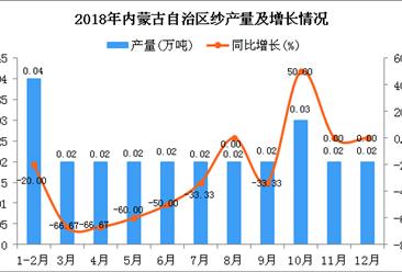 2018年内蒙古自治区纱产量及增长情况分析