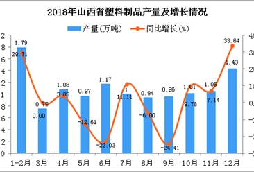 2018年山西省塑料制品产量为12.15万吨 同比增长1.76%