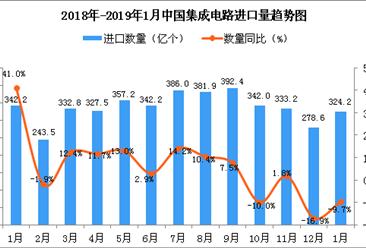 2019年1月中国集成电路进口量为324.2亿个 同比下降9.7%