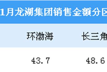 2019年1月龙湖集团销售简报:销售额同比减少6.7%(附图表)