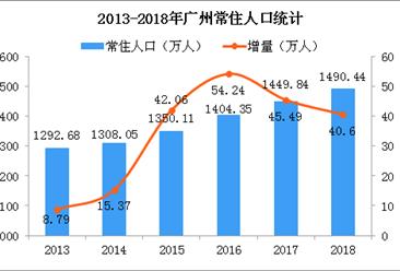 2018年廣州人口數據分析:常住人口增加40.6萬 城鎮化率升至86.38%(附圖表)