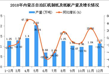 2018年内蒙古自治区机制纸及纸板产量为12.73万吨 同比下降7.28%