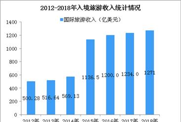 2018年我国出入境旅游市场综述:国际旅游收入达1271亿美元(图)