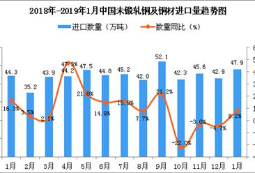 2019年1月中国未锻轧铜及铜材进口量为47.9万吨 同比增长8.2%