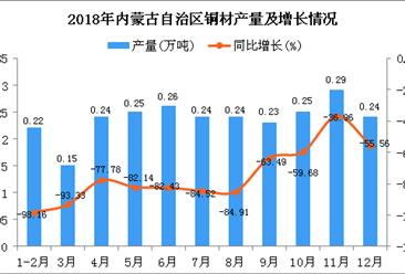 2018年内蒙古自治区铜材产量为2.61万吨 同比下降88.92%