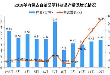2018年内蒙古自治区塑料制品产量为5.57万吨 同比下降75.88%
