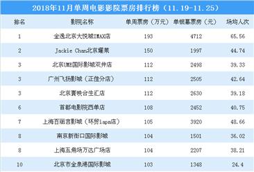 2019春节档影院电影票房排行榜:全国影院票房最高为536万元(附榜单)