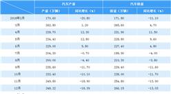 2019年1月中国汽车市场产销情况分析:产销量同比均下滑(附图表)