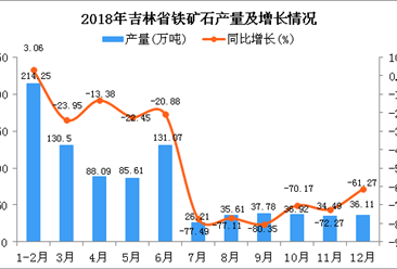 2018年吉林省铁矿石产量为856.64万吨 同比下降38.69%