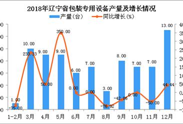 2018年辽宁省包装专用设备产量同比下降5.88%