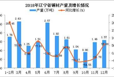2018年辽宁省铜材产量为18.12万吨 同比增长2.03%